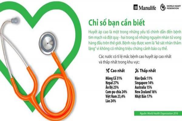Gần 25% dân số Việt Nam bị huyết áp cao