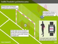 Bao giờ Việt Nam có thể áp dụng các công nghệ hỗ trợ trận đấu như Goal line hay VAR?