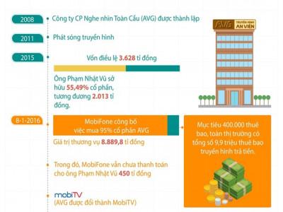 Ông Lê Nam Trà, Phạm Đình Trọng có trách nhiệm gì trong định giá AVG?