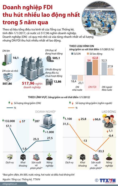 Doanh nghiệp FDI thu hút nhiều lao động nhất trong 5 năm qua