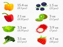 Chúng ta cần bao nhiêu vitamin cho cơ thể luôn khỏe mạnh?
