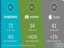 Huawei vs Samsung: Cuộc chiến vương quyền mới của ngành di động