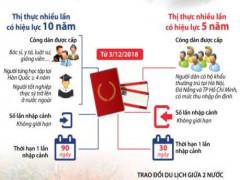 Chi tiết chính sách thị thực mới của Hàn Quốc với công dân Việt Nam