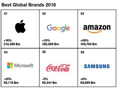 Top 100 thương hiệu nổi bật 2018: Thời của những thương hiệu dũng cảm