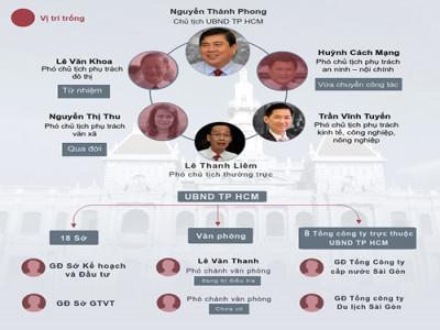 TP HCM khủng hoảng nhân sự lãnh đạo như thế nào