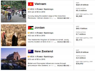Viêt Nam xếp thứ 32 các nước có tầm ảnh hưởng nhất thế giới 2019