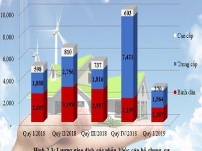 Infographic: Toàn cảnh bức tranh thị trường bất động sản nhà ở 3 tháng đầu năm tại Hà Nội và TP.HCM