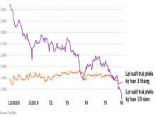 Nguy cơ suy thoái kinh tế toàn cầu