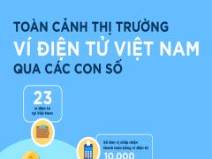 Toàn cảnh thị trường ví điện tử Việt Nam