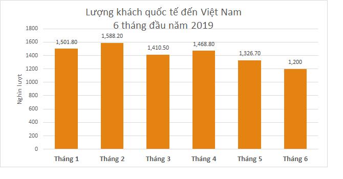 Khách quốc tế đến Việt Nam tháng Sáu thấp nhất kể từ đầu năm