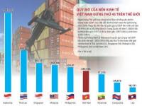 Quy mô của nền kinh tế Việt Nam đứng thứ 45 trên thế giới