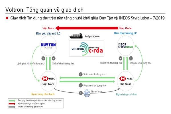 Doanh nghiệp Việt- Hàn chỉ mất 24 giờ trao đổi chứng từ nhờ blockchain