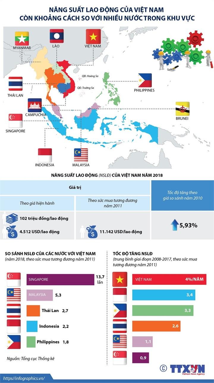 Năng suất lao động của Việt Nam còn khoảng cách so với nhiều nước trong khu vực