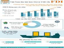 Hơn 22,6 tỷ USD vốn ngoại vào Việt Nam trong 8 tháng