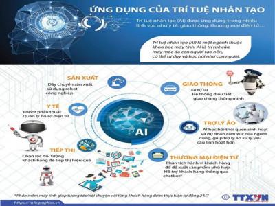 Những ứng dụng của trí tuệ nhân tạo vào cuộc sống