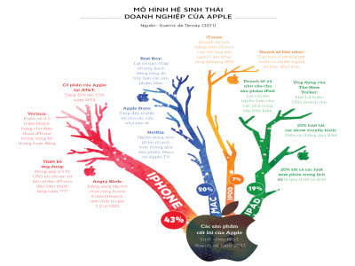 Nuôi lớn mô hình kinh doanh bằng hệ sinh thái