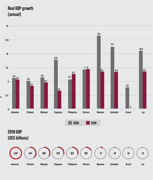 Đông Nam Á trước nguy cơ suy thoái kinh tế