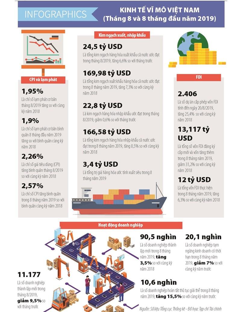 Số liệu kinh tế vĩ mô tháng 8 và 8 tháng đầu năm 2019