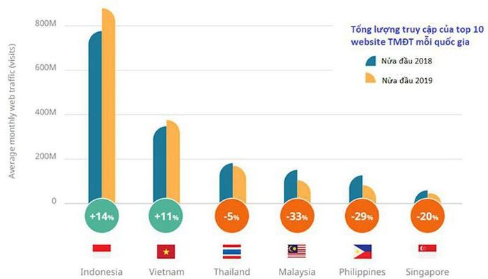 5 công ty Việt nằm trong Top 10 trang TMĐT được truy cập nhiều nhất Đông Nam Á