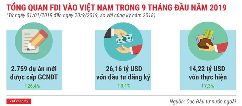 Những điểm nhấn về thu hút vốn FDI trong 9 tháng 2019