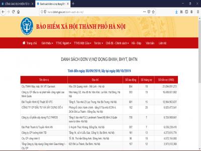 BHXH TP.Hà Nội: Hơn 282 tỷ đồng nợ BHXH trong tháng 9/2019