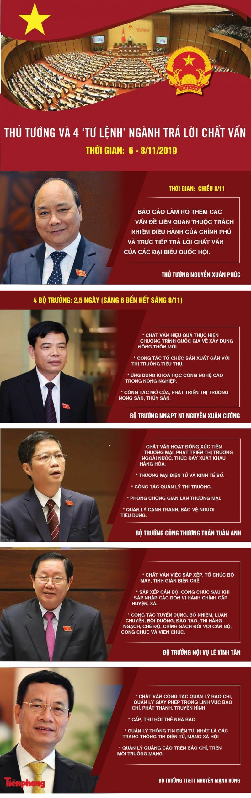 Thủ tướng và 4 'tư lệnh' ngành trả lời chất vấn