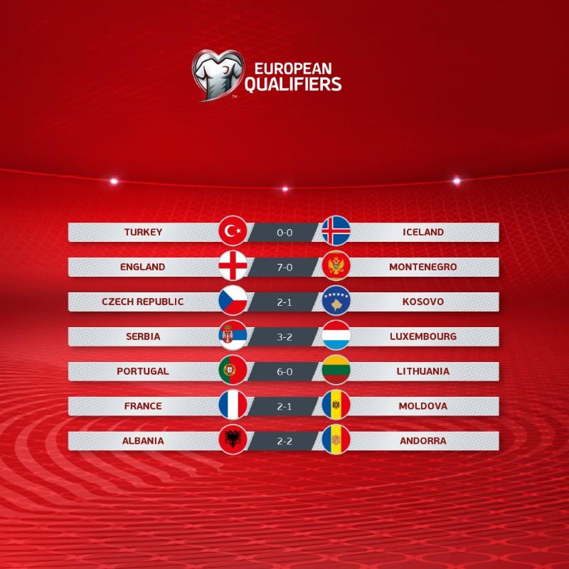 Euro 2020: Anh, Pháp chính thức có vé dự VCK, Bồ Đào Nha vẫn phải chờ