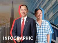 Chân dung 2 tỷ phú USD trong thương vụ Vingroup - Masan