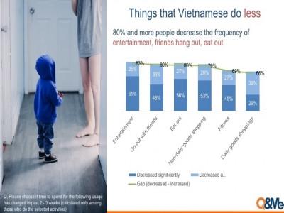 Ảnh hưởng của virus Corona đến các hoạt động hằng ngày của người Việt Nam