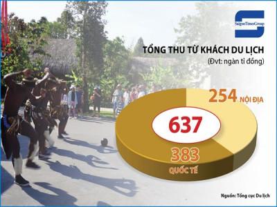 Sau dịch Covid-19: du khách Việt sẽ