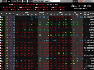 """Thị trường chứng khoán Việt """"đỏ sàn"""", giới đầu tư cẩn trọng xuất tiền!"""