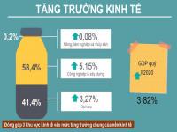 'Liều thuốc' riêng chặn đà suy giảm tăng trưởng kinh tế
