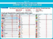 Cập nhật mới nhất về dịch Covid-19 trên thế giới ngày 3/3