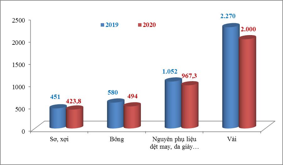 Nguyên liệu nhập khẩu của dệt may, giày dép chưa phục hồi