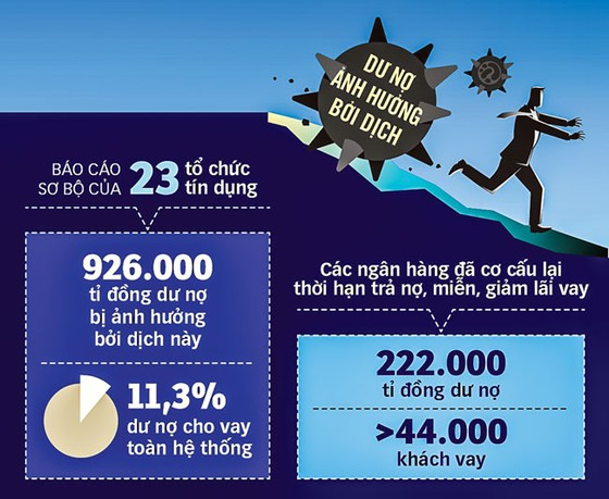 Khó hấp thu gói tín dụng 285.000 tỷ đồng