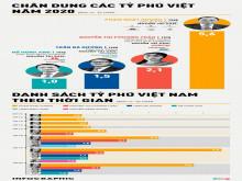 Tài sản của các tỷ phú Việt Nam thay đổi ra sao 7 năm qua?