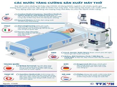 [Infographics] Các nước tăng cường sản xuất máy thở điều trị cho bệnh nhân COVID-19