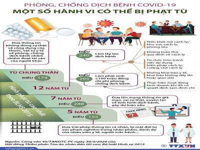 [Infographics] Một số vi phạm về phòng chống dịch có thể bị án tù