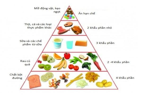 Chuyên gia chia sẻ cách bổ sung dinh dưỡng đúng cách phòng Covid-19
