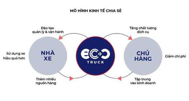 Lê Hoàng Anh – CEO EcoTruck: Chú trọng phát triển bền vững trong khởi nghiệp