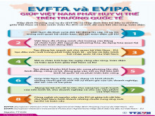 EVFTA và EVIPA giúp Việt Nam phát huy lợi thế trên trường quốc tế