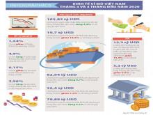 Số liệu kinh tế vĩ mô Việt Nam tháng 4 và 4 tháng đầu năm 2020