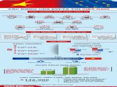 Đánh giá tác động của EVFTA tới Việt Nam