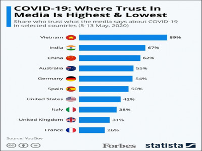 Truyền thông Việt Nam đứng đầu danh sách uy tín phản ánh về Covid-19