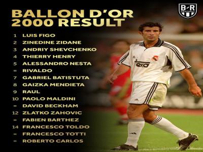 Top 10 Quả Bóng Vàng FIFA gây tranh cãi nhất lịch sử: Có cả Messi, Ronaldo