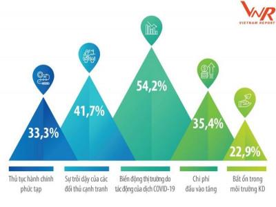 Doanh nghiệp tăng trưởng nhanh: Ngành nào có cơ hội trong ba năm tới?