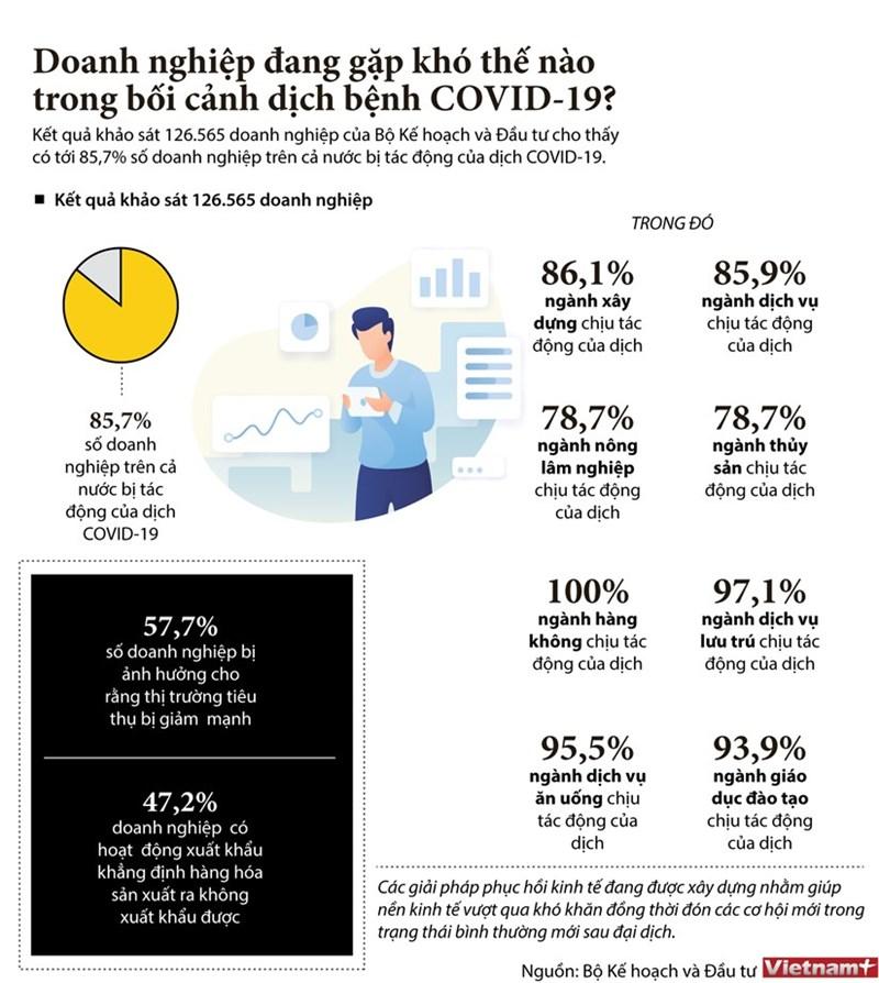 Doanh nghiệp đang gặp khó thế nào trong bối cảnh dịch bệnh COVID-19?