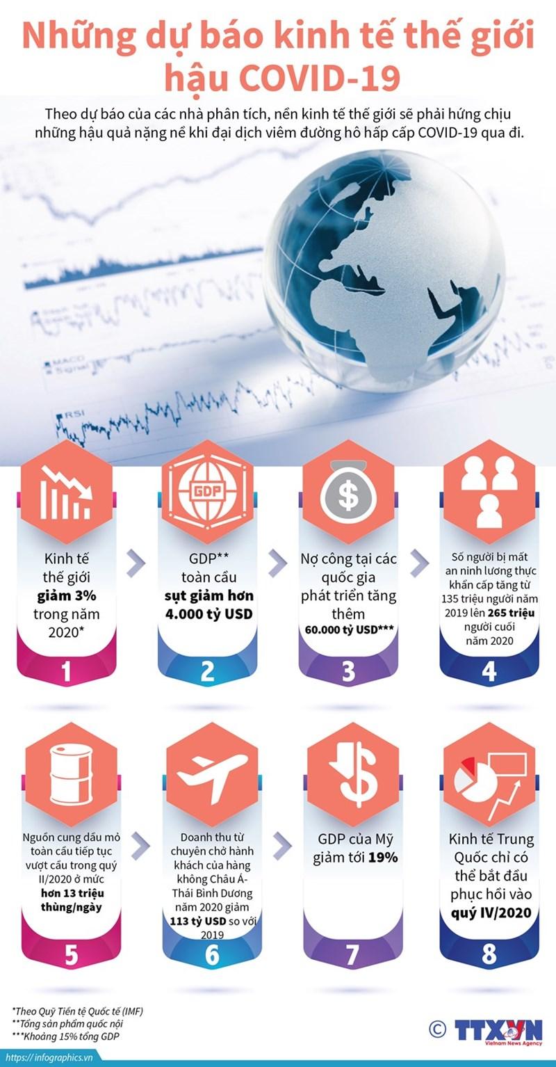 Những dự báo kinh tế thế giới hậu COVID-19