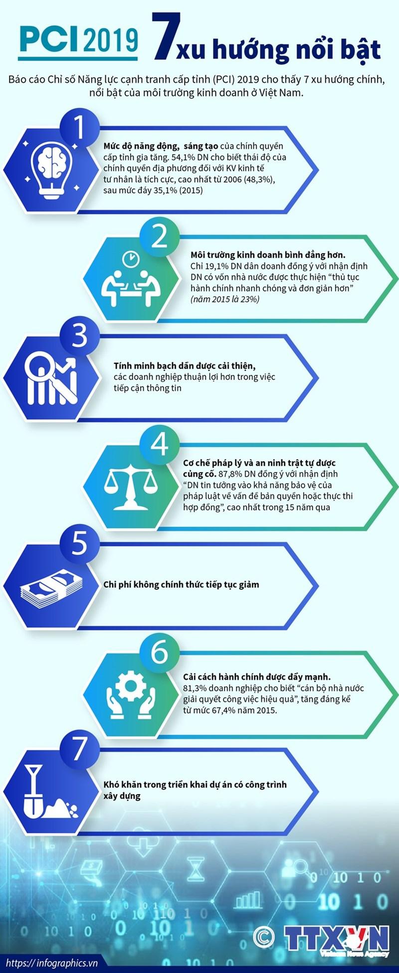 7 xu hướng nổi bật của môi trường kinh doanh ở Việt Nam