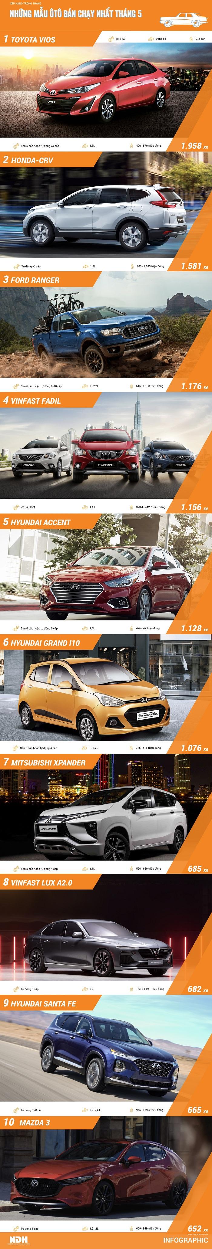 Top ôtô bán chạy tháng 5: Lần đầu 2 mẫu xe VinFast góp mặt